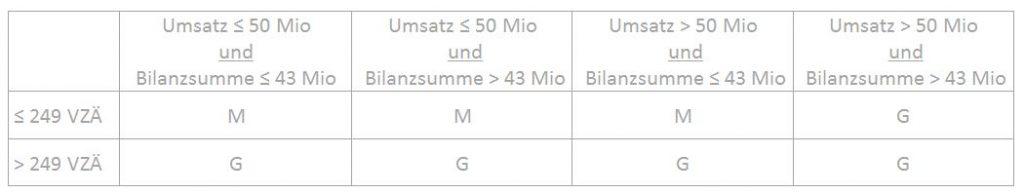 KMUundGROSSE_EinteilungNachEEffG