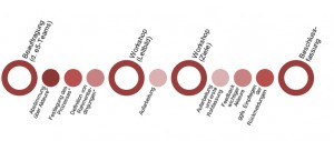 Prozess Energieleitbild