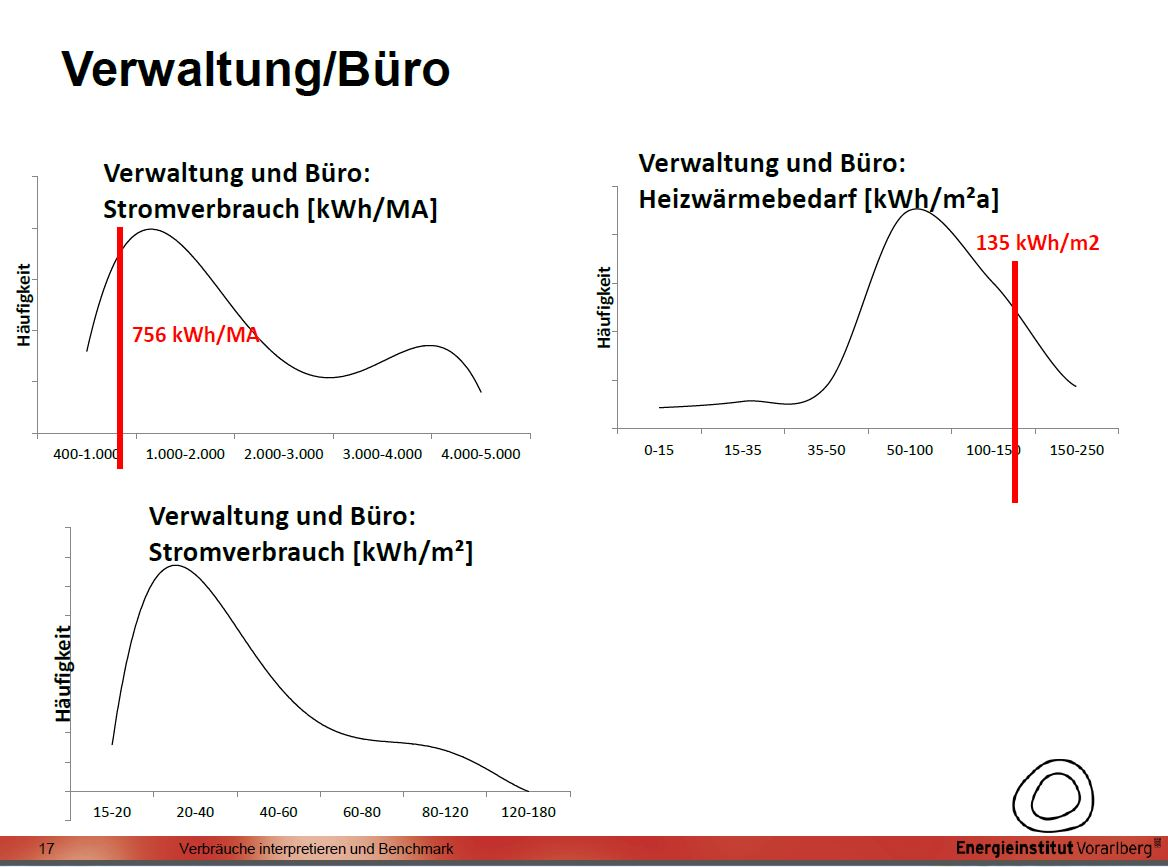 Niedlich Benchmarking Vorlage Zeitgenössisch - Beispiel Business ...