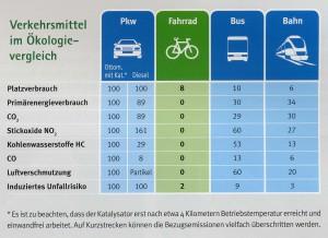 Bus, Bahn, Rad und Auto im ökologischen Vergleich. Quelle: FGM-AMOR