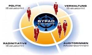 Zusammensetzung der BYPAD-Auditgruppe