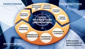 BYPAD-Qualitätsfelder kommunaler Radpolitik