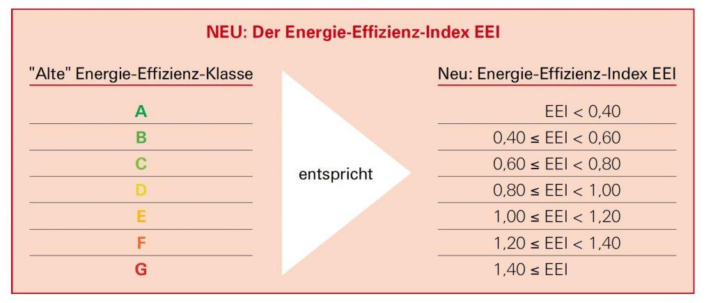 Energie-Effizienz-Index-EEI von Heizungspumpen