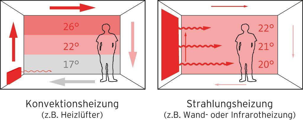 Grafik Konvektion vs. Flächenheizung