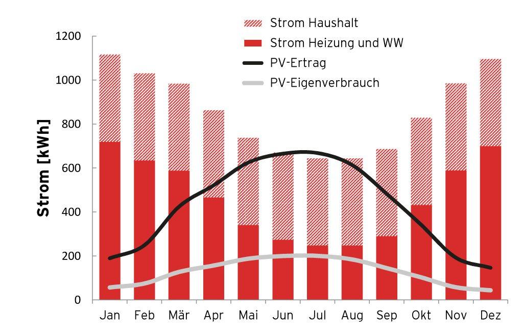 Grafik PV-Deckung im Jahresverlauf