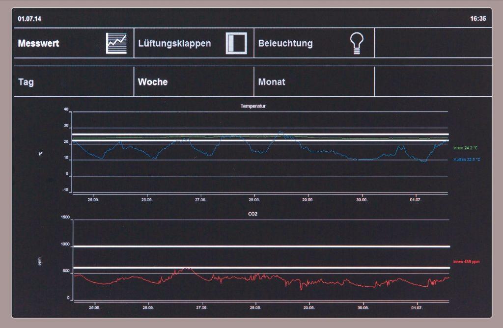 Touchscreen je Großraumbüro – Luftqualität und Temperatur in Echtzeitmessung