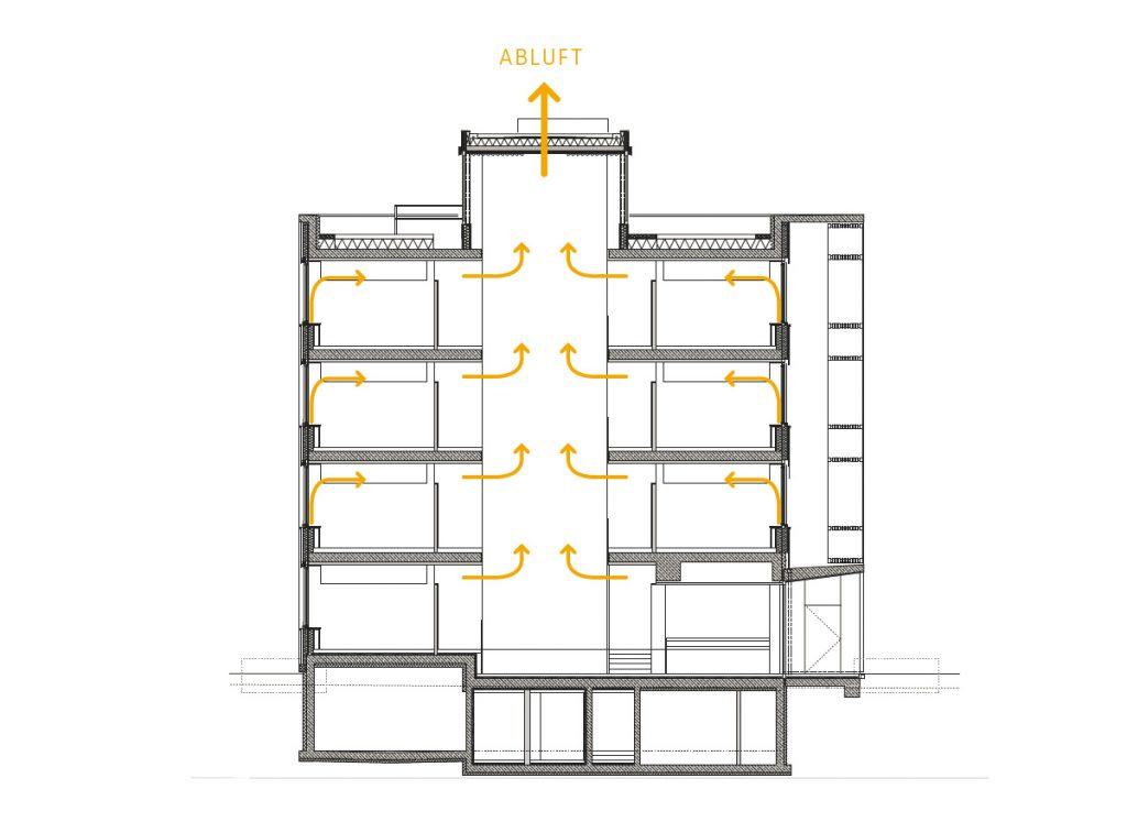 Lüftungskonzept des i+R Bürogebäudes. Grafik Dietrich|Untertrifaller Architekten
