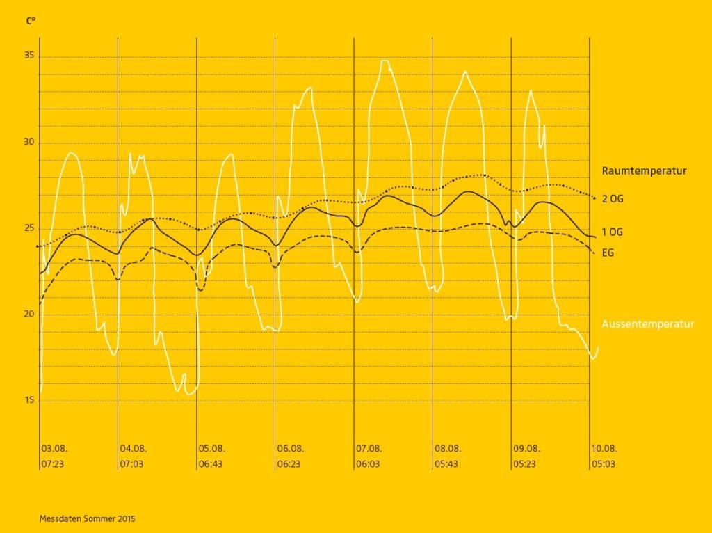 Temperaturverlauf im Low Tech-Gewerbehaus Gasser, Chur (CH). Grafik Josias F. Gasser