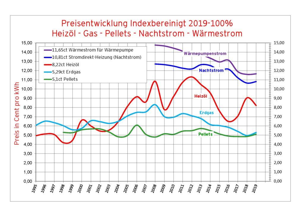 Die inflationsbereinigte Entwicklung der Preise für Heizenergie in Vorarlberg von 1995 bis 2019. Grafik: Energieinstitut Vorarlberg. Quelle. Eigene Erhebungen.