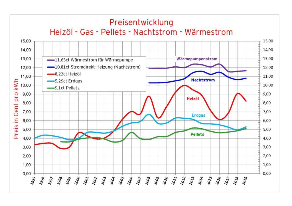 Die nomiale Entwicklung der Energiepreise für Heizenergie in Vorarlberg seit 1995. Grafik Energieinstitut Vorarlberg. Quelle: Eigene Erhebungen.