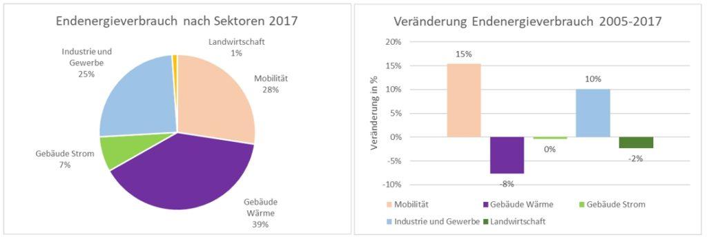 Rund 40 Prozent des Endenergieverbrauchs in Vorarlberg entfallen auf den Gebäudesektor. Er ist damit noch vor der Mobilität der größte Verbrauchssektor im Land (Quelle: Monitoringbericht zur Energieautonomie 2019)