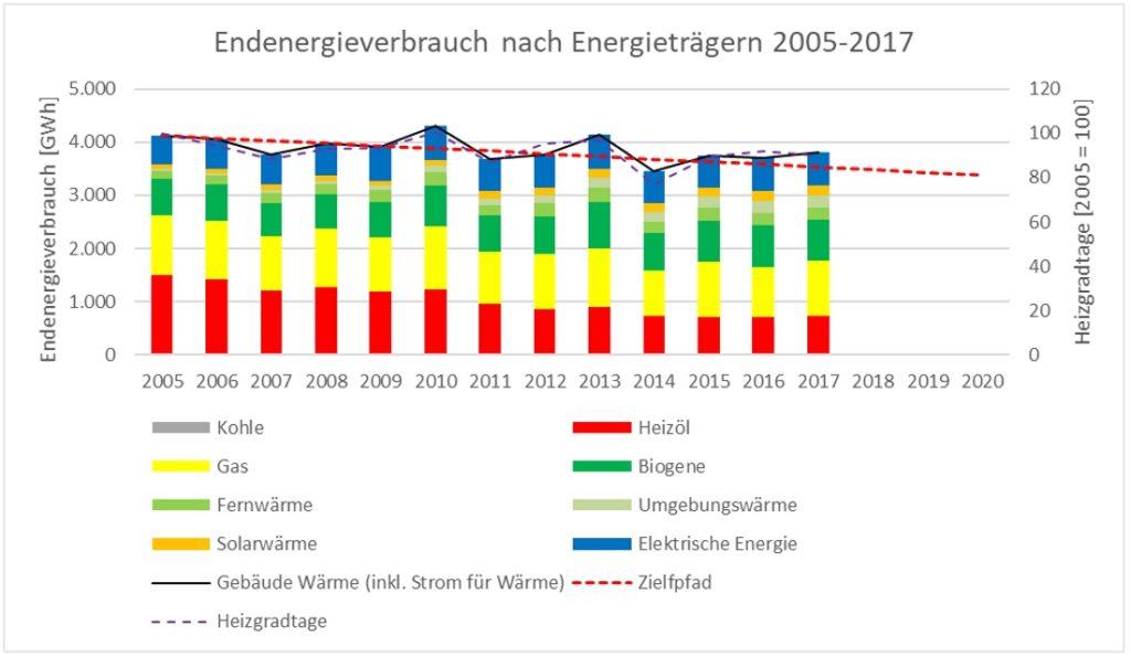 Die langjährigen Anstrengungen im Gebäudebereich zeigen Wirkung: Seit 2005 ist der Energieverbrauch trotz umfangreichem Zubau um rund 8% zurückgegangen. Im Jahresverlauf liegt die Reduktion in etwa auf dem Zielpfad zur Energieautonomie (Quelle: Monitoringbericht zur Energieautonomie 2019)