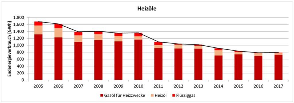 Seit 2005 hat sich der Heizölverbrauch in Vorarlberg halbiert. Quelle: Monitoringbericht des Landes zur Energieautonomie 2019